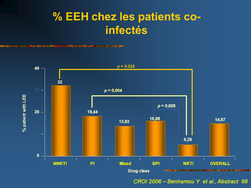 % EEH chez les patients co-infectés