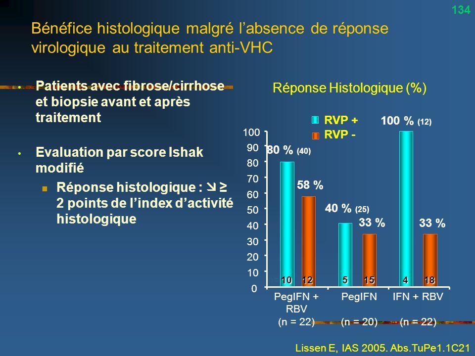 Réponse Histologique (%)