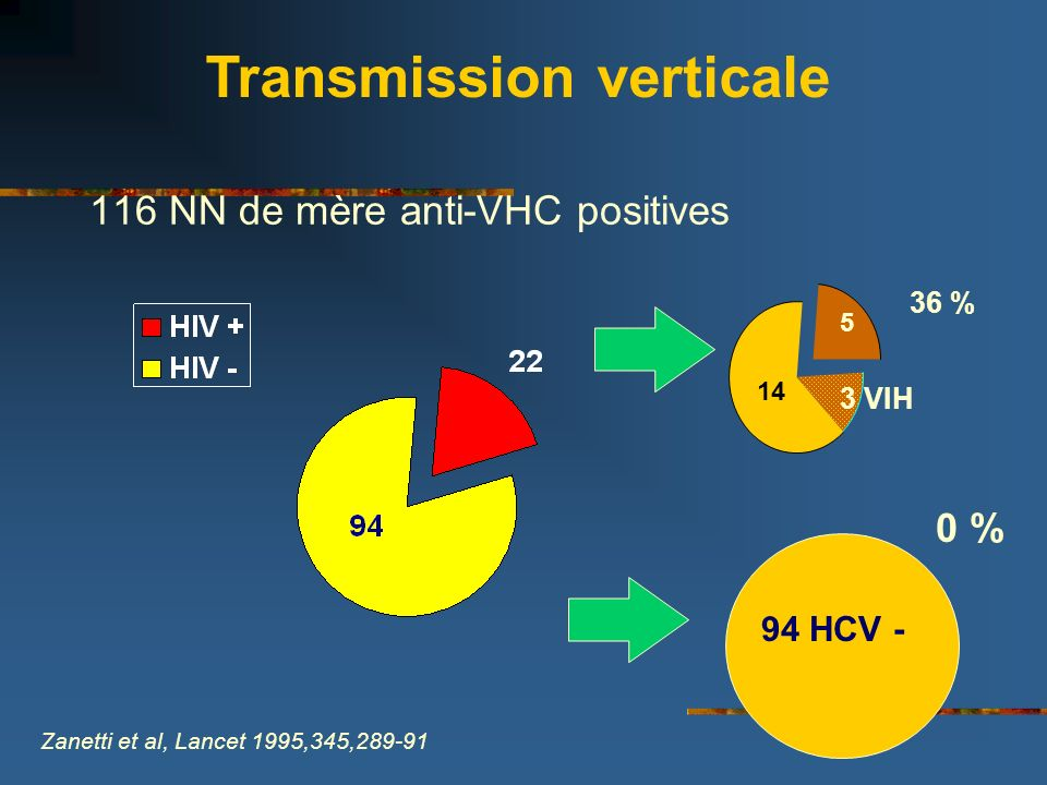 116 NN de mère anti-VHC positives