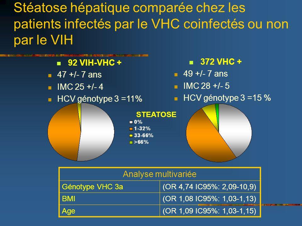Stéatose hépatique comparée chez les patients infectés par le VHC coinfectés ou non par le VIH