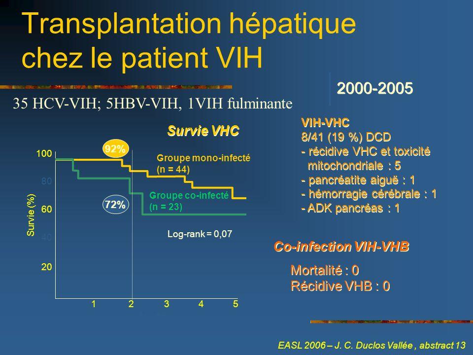 Transplantation hépatique chez le patient VIH