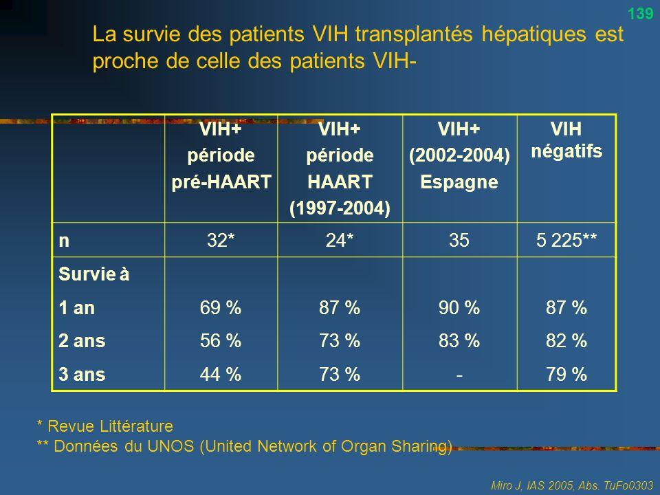 139 La survie des patients VIH transplantés hépatiques est proche de celle des patients VIH- VIH+ période.
