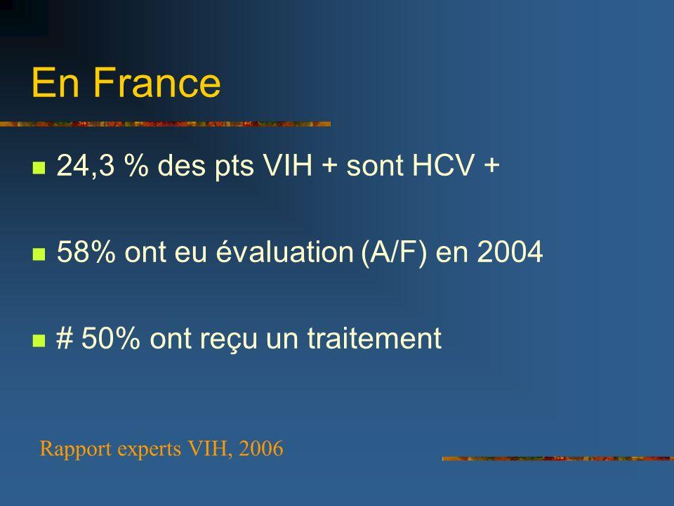 En France 24,3 % des pts VIH + sont HCV +