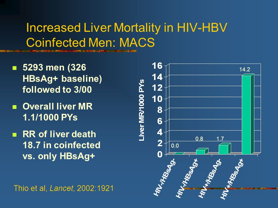 Increased Liver Mortality in HIV-HBV Coinfected Men: MACS