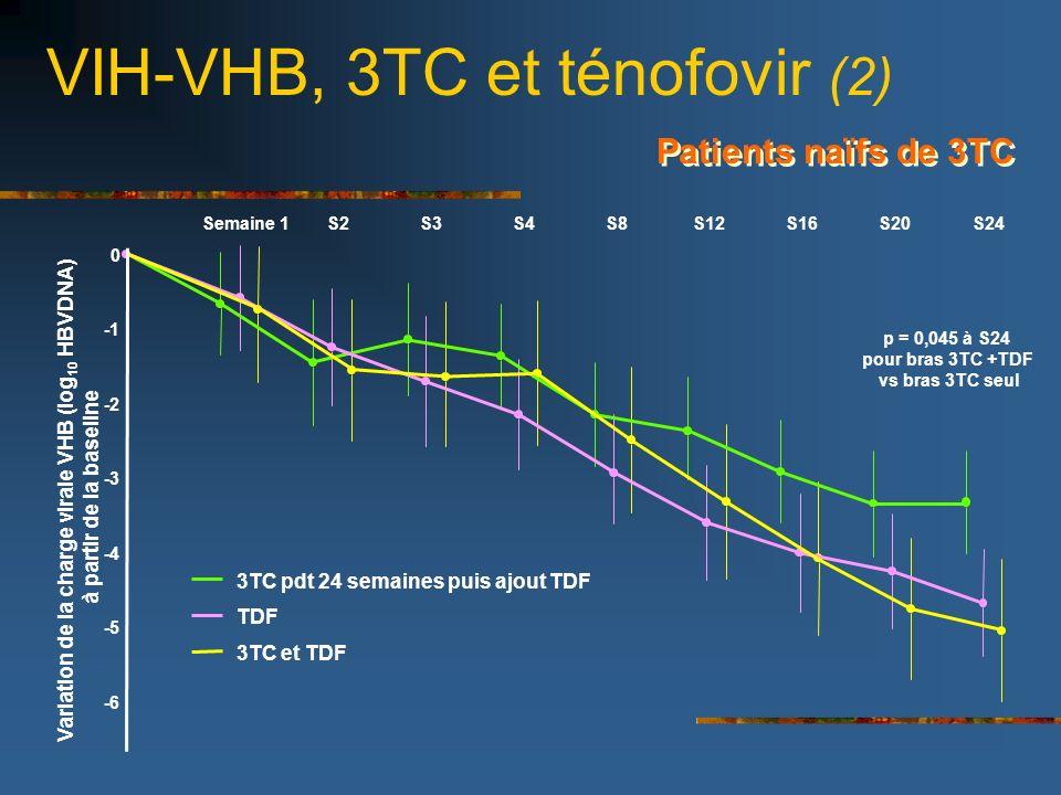 VIH-VHB, 3TC et ténofovir (2)