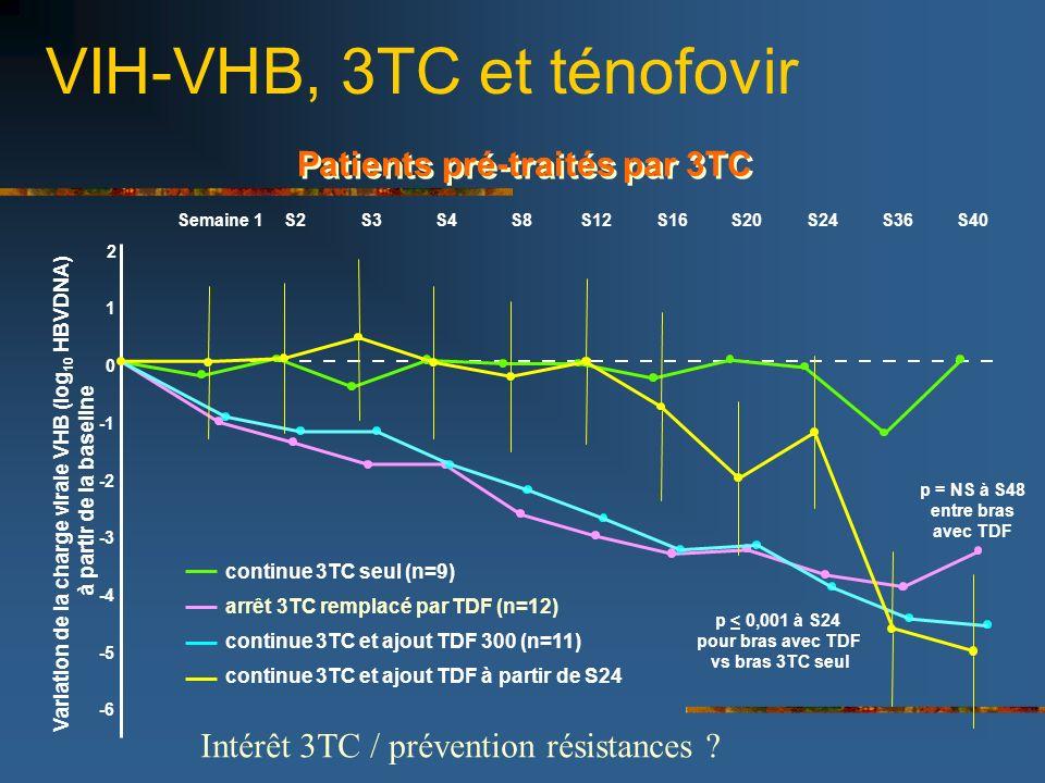 VIH-VHB, 3TC et ténofovir