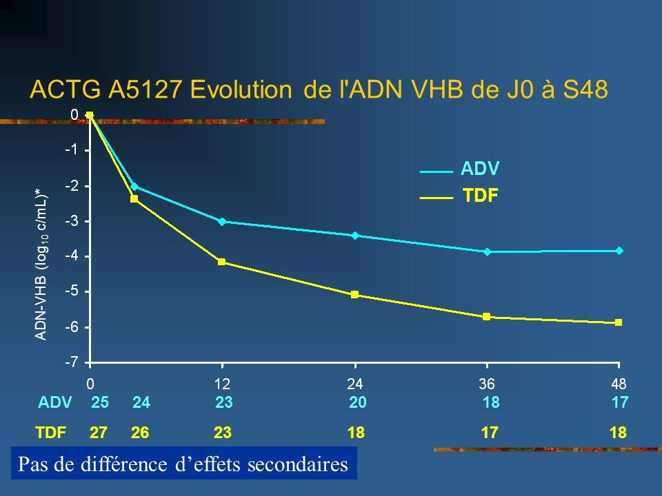ACTG A5127 Evolution de l ADN VHB de J0 à S48