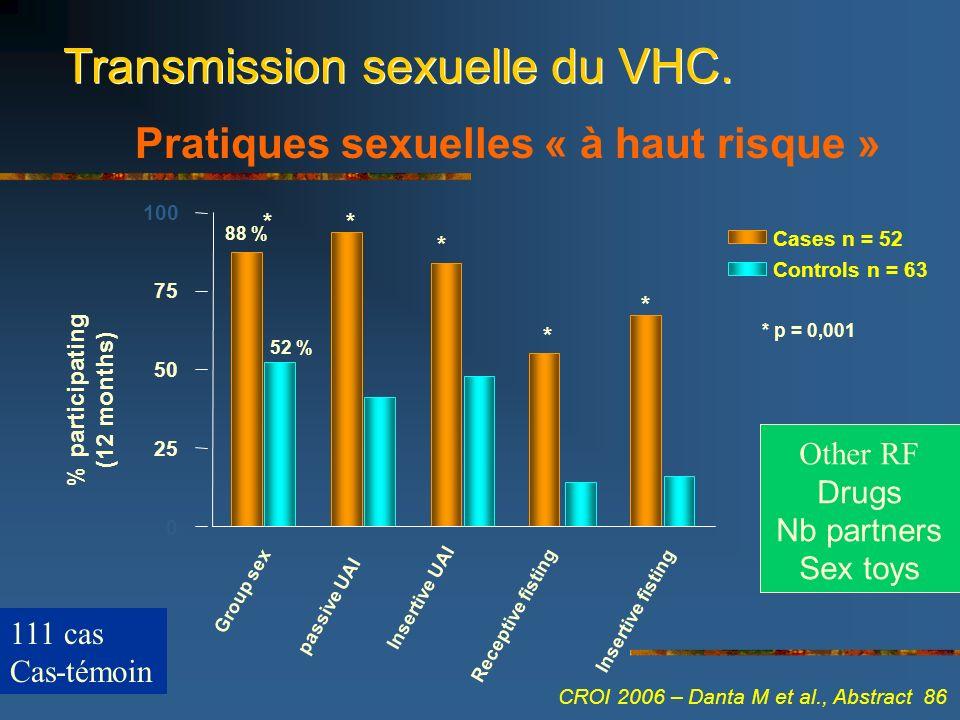 Transmission sexuelle du VHC.