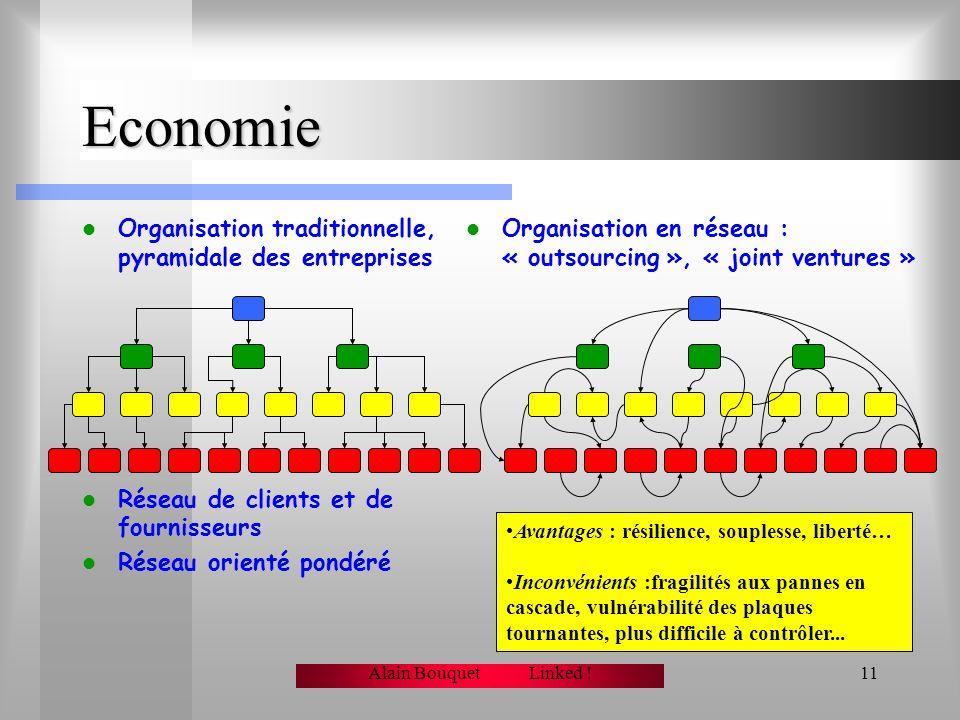 Economie Organisation traditionnelle, pyramidale des entreprises