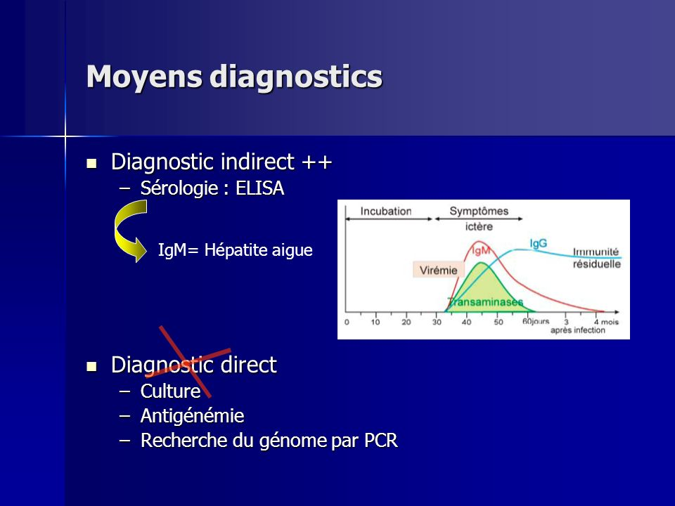 Moyens diagnostics Diagnostic indirect ++ Diagnostic direct