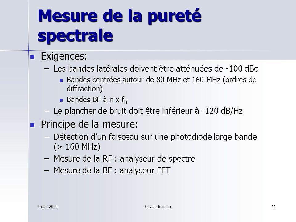 Mesure de la pureté spectrale