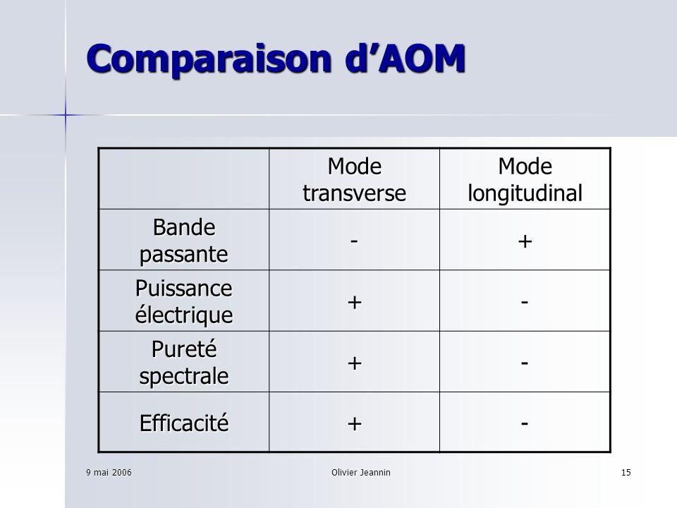 Comparaison d'AOM Mode transverse Mode longitudinal Bande passante - +