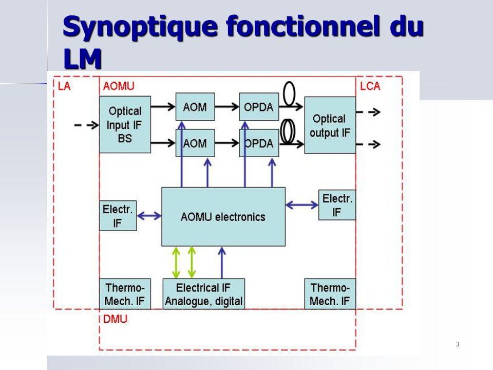 Synoptique fonctionnel du LM
