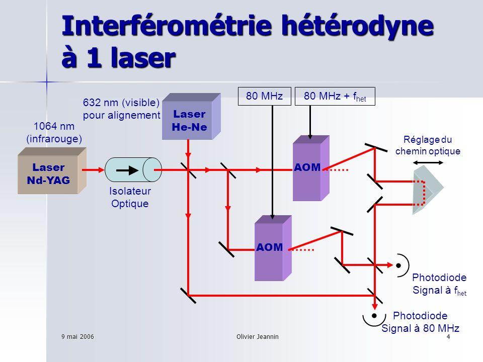 Interférométrie hétérodyne à 1 laser