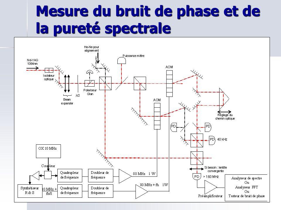 Mesure du bruit de phase et de la pureté spectrale
