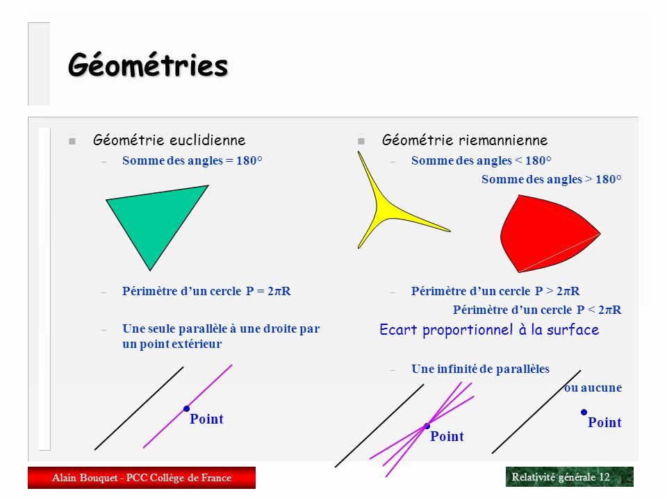 Géométries Géométrie euclidienne Géométrie riemannienne