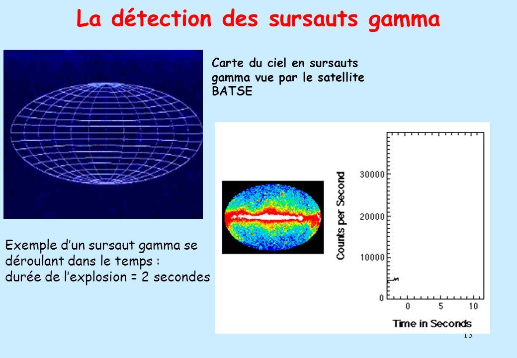 La détection des sursauts gamma