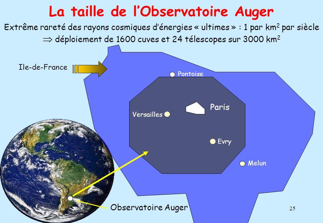 La taille de l'Observatoire Auger