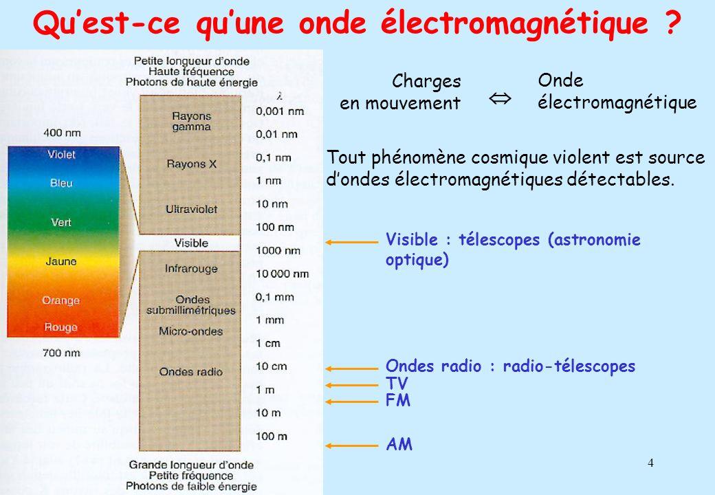 Qu'est-ce qu'une onde électromagnétique