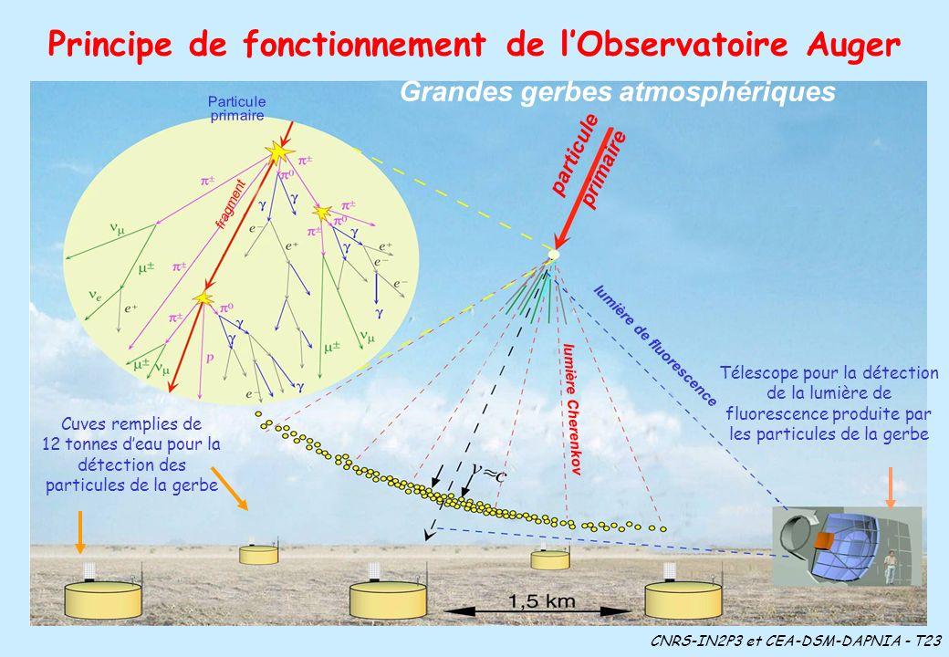 Principe de fonctionnement de l'Observatoire Auger