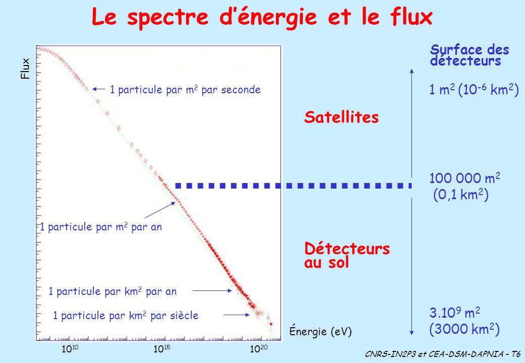 Le spectre d'énergie et le flux