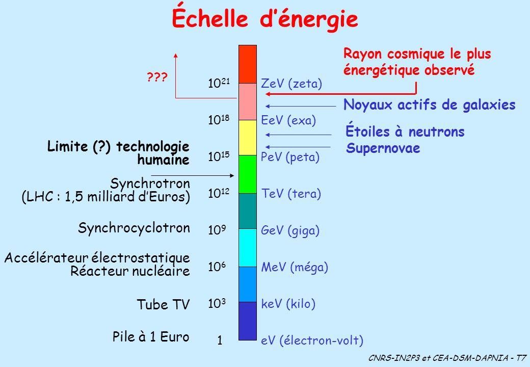 Échelle d'énergie Rayon cosmique le plus énergétique observé