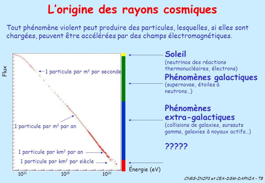 L'origine des rayons cosmiques