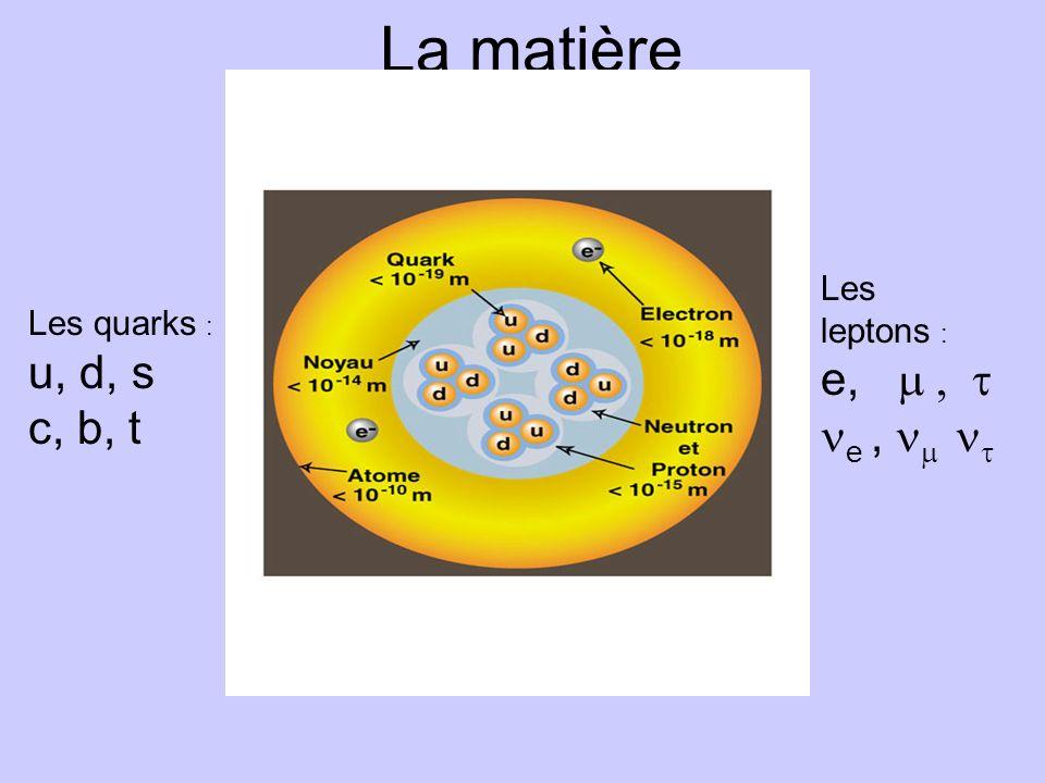 La matière e, m , t u, d, s ne , nm nt c, b, t Les leptons :