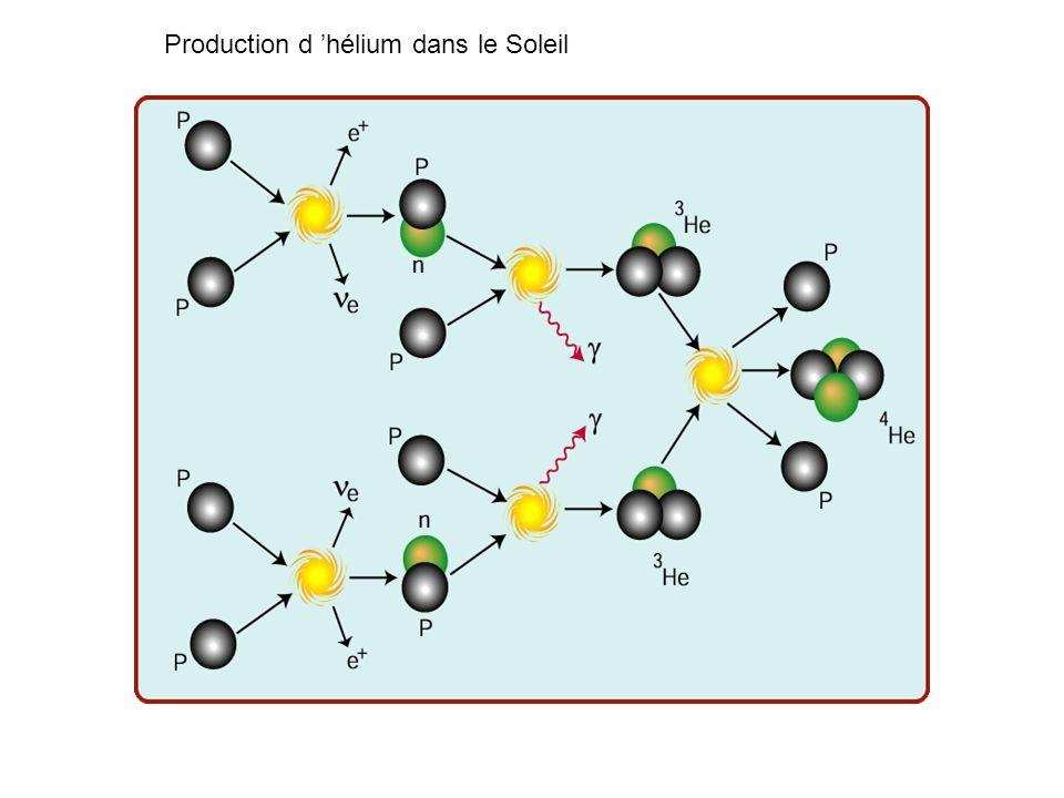 Production d 'hélium dans le Soleil