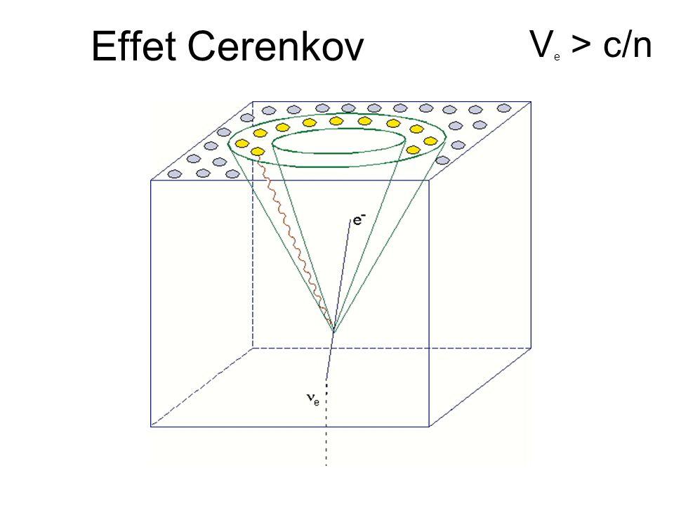 Effet Cerenkov Ve > c/n