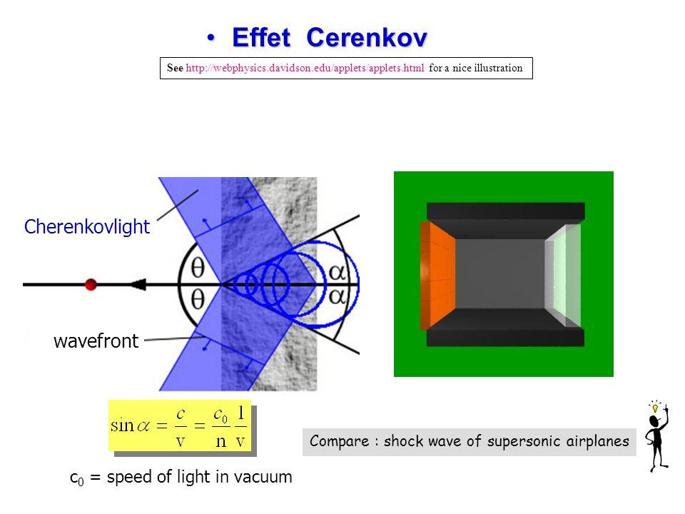 Effet Cerenkov Cherenkovlight wavefront c0 = speed of light in vacuum