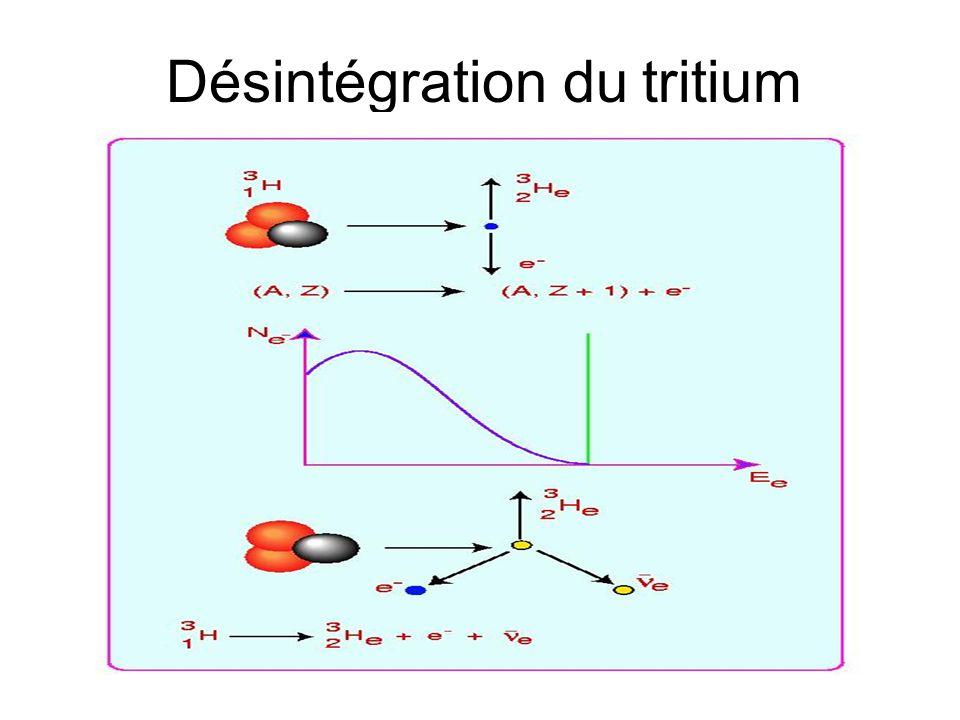 Désintégration du tritium