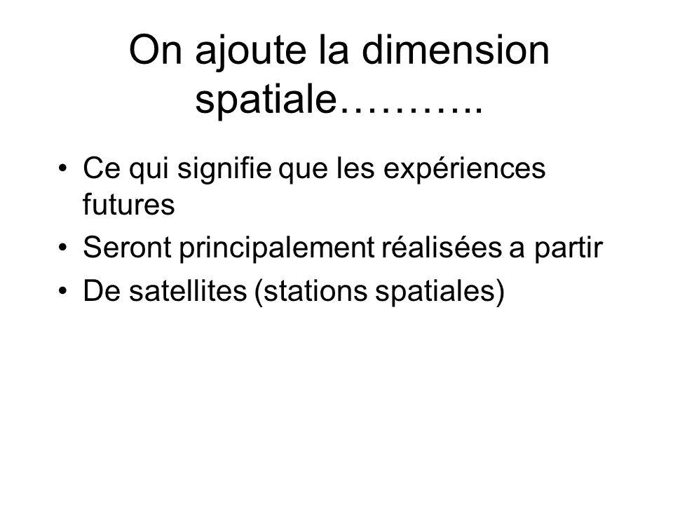 On ajoute la dimension spatiale………..