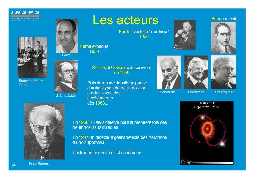 Les acteurs Pauli invente le neutrino 1930 Fermi explique 1933