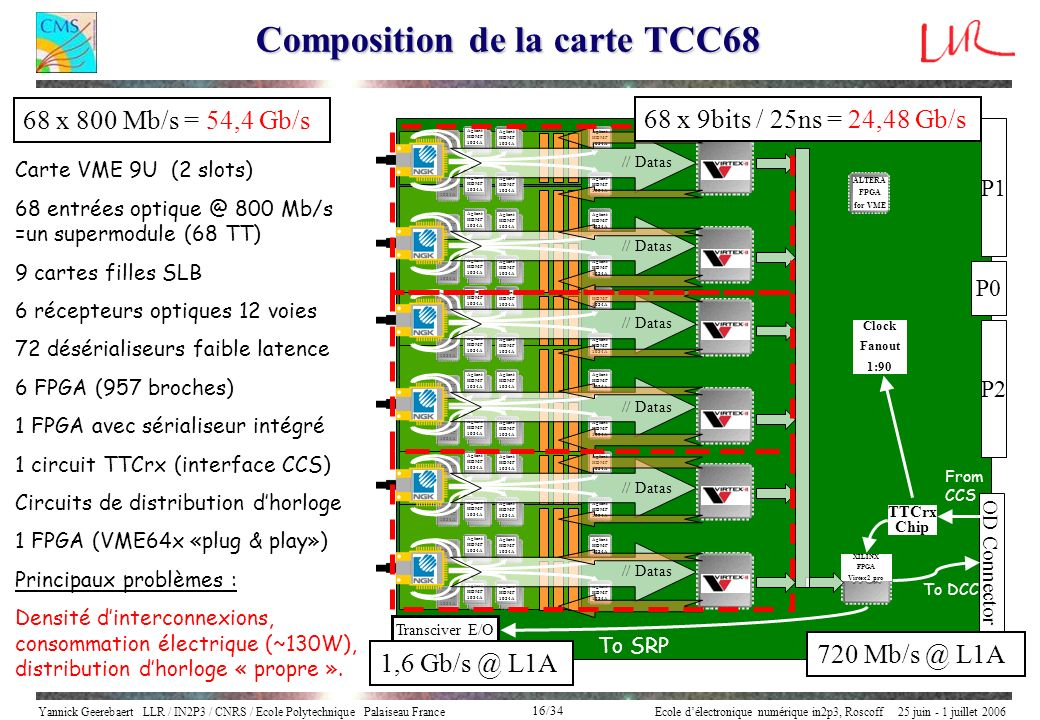 Composition de la carte TCC68