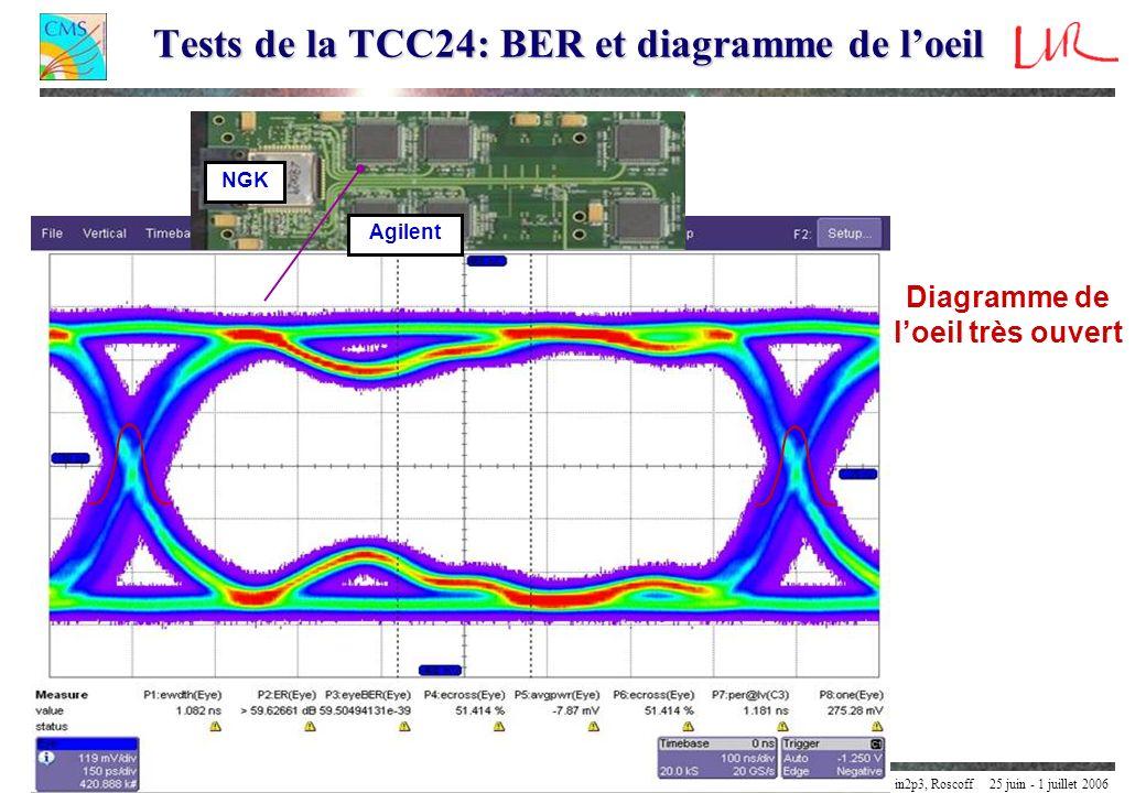 Tests de la TCC24: BER et diagramme de l'oeil