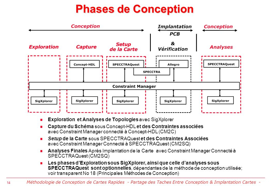 Phases de Conception Exploration et Analyses de Topologies avec SigXplorer.