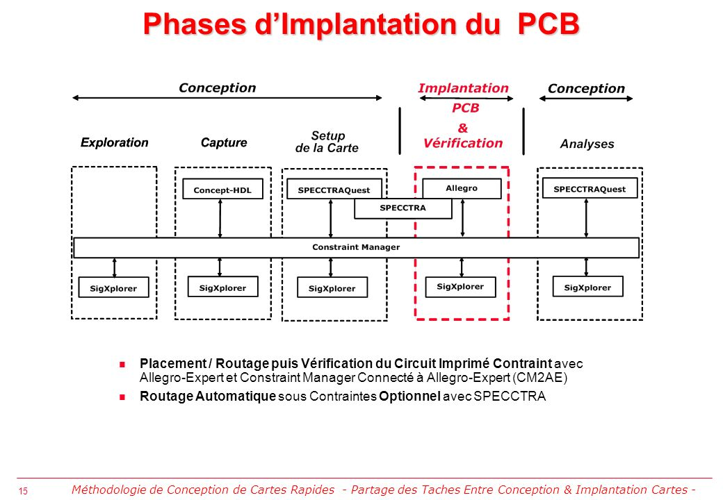 Phases d'Implantation du PCB