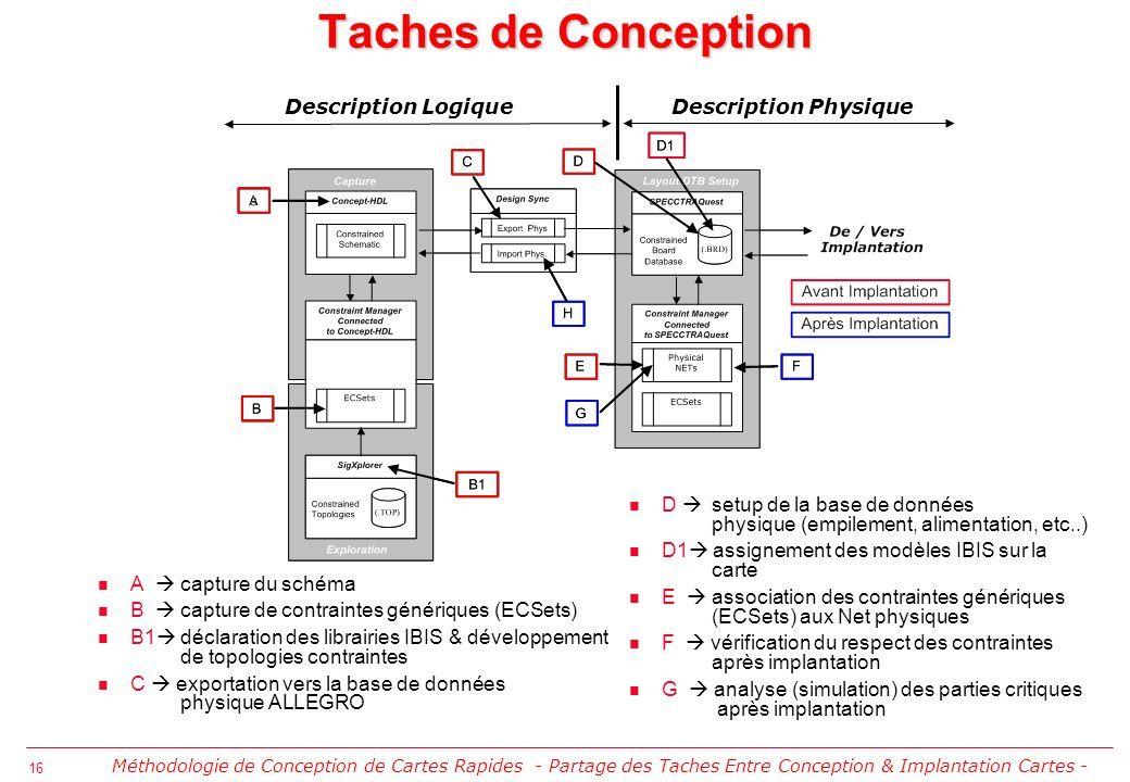 Taches de Conception Description Logique Description Physique