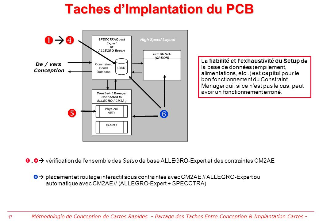 Taches d'Implantation du PCB