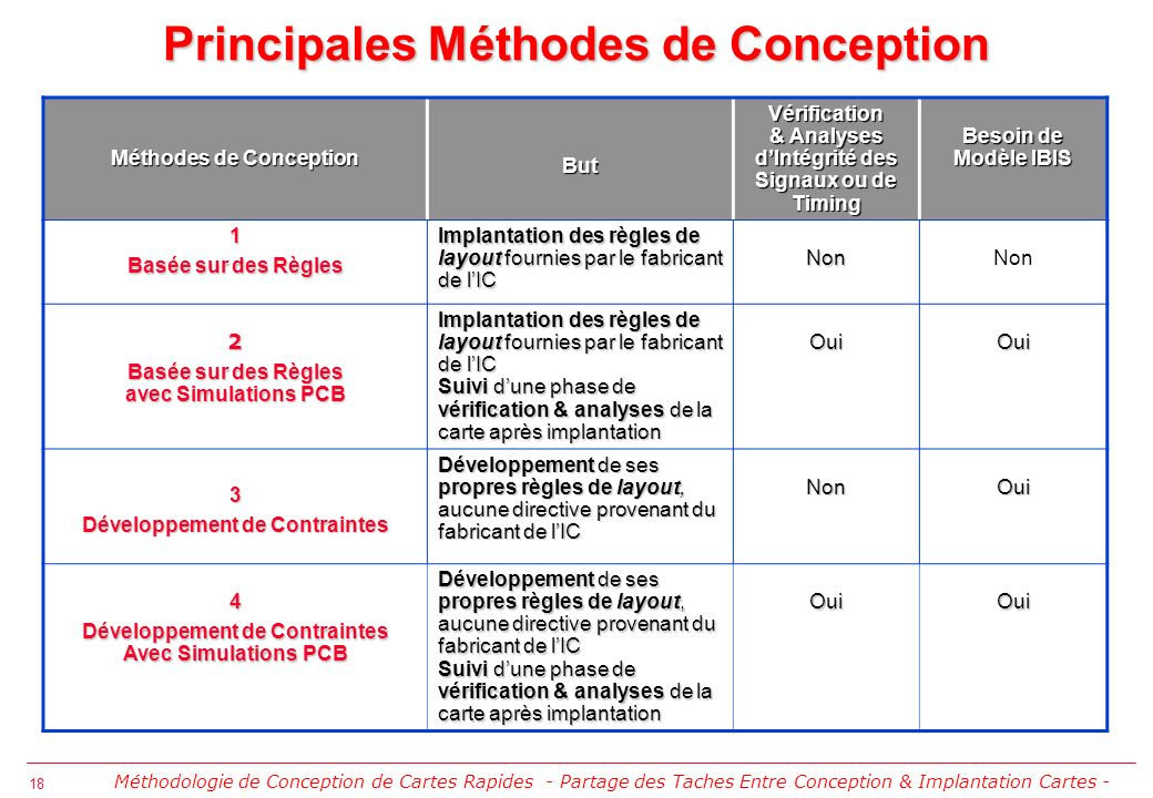Principales Méthodes de Conception