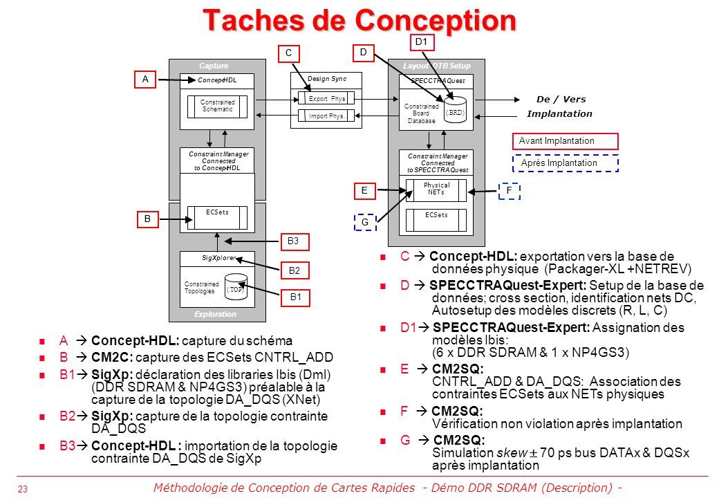 Taches de Conception D1. D1. C. C. D. D. Capture. Capture. Layout DTB Setup. Layout DTB Setup.