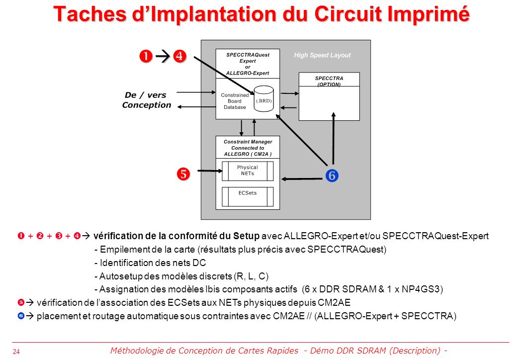 Taches d'Implantation du Circuit Imprimé