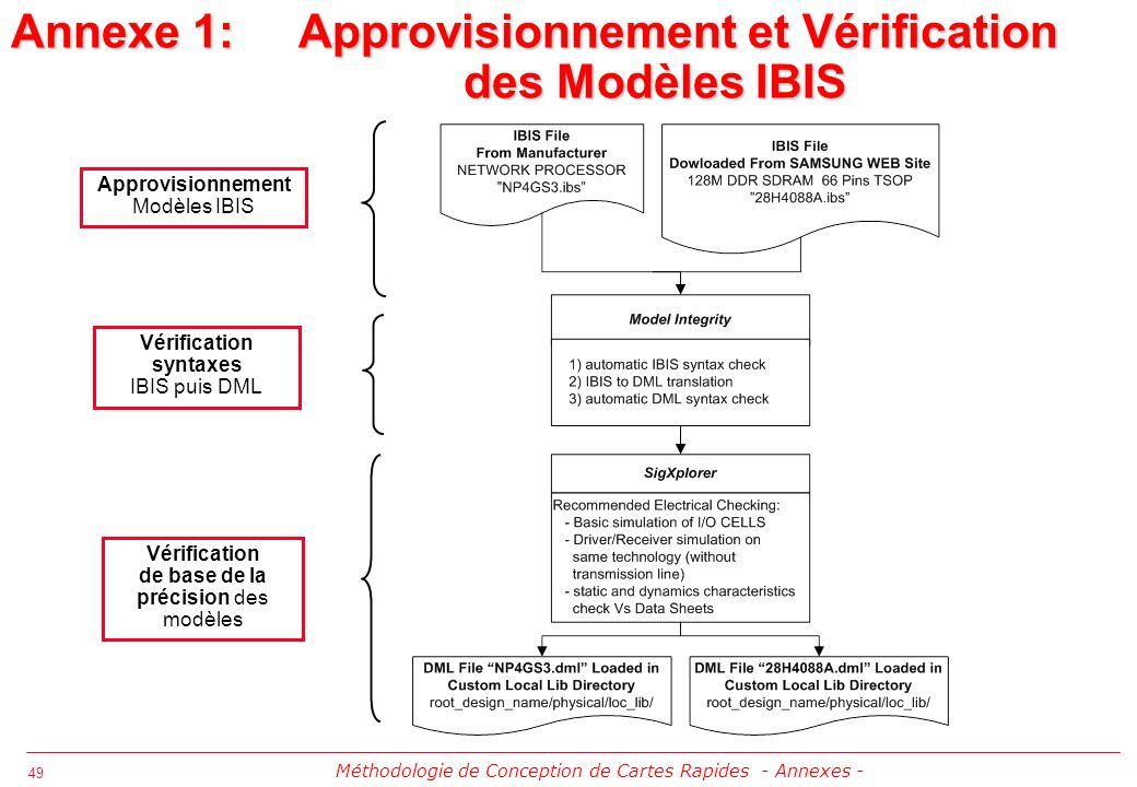 Annexe 1: Approvisionnement et Vérification des Modèles IBIS
