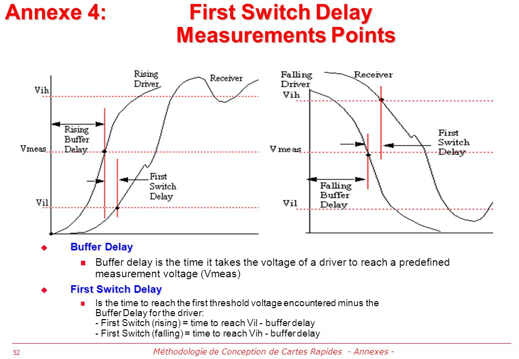 Annexe 4: First Switch Delay Measurements Points