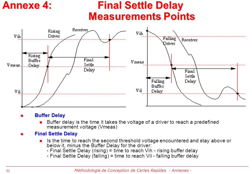 Annexe 4: Final Settle Delay Measurements Points
