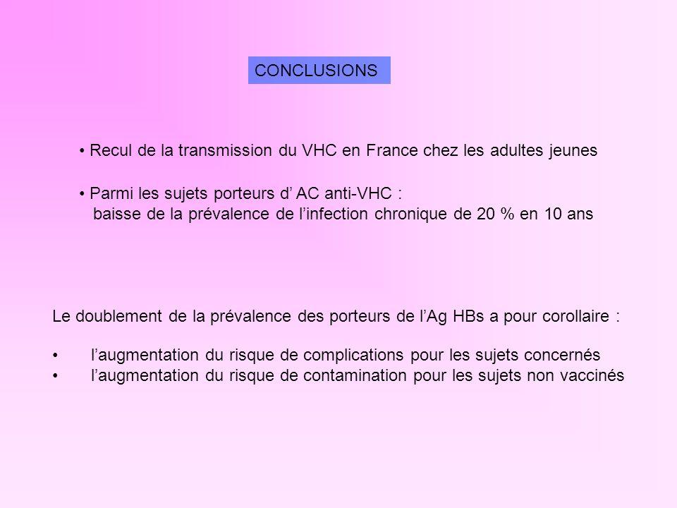 CONCLUSIONS Recul de la transmission du VHC en France chez les adultes jeunes. Parmi les sujets porteurs d' AC anti-VHC :