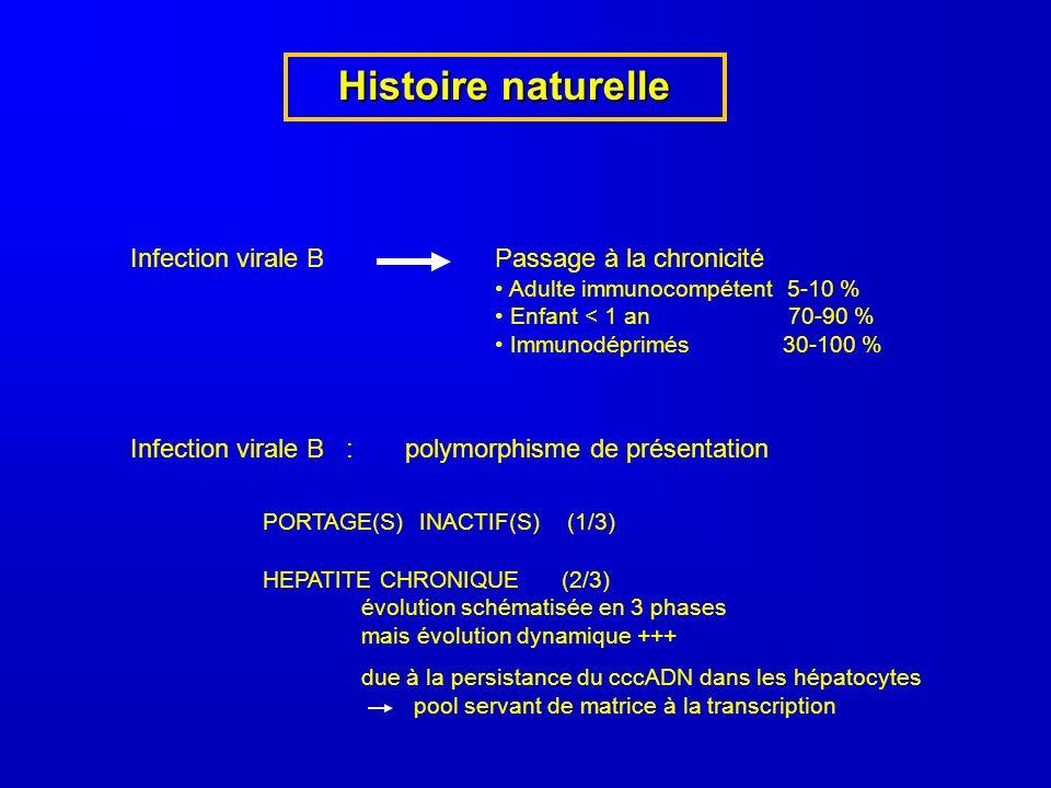 Histoire naturelle Infection virale B Passage à la chronicité