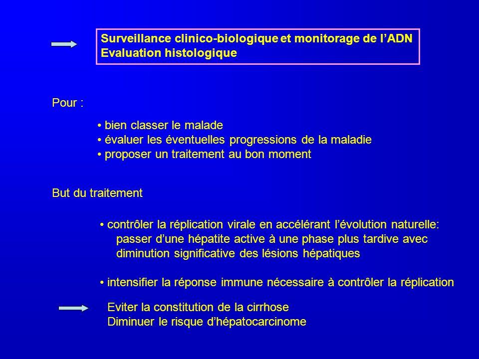 Surveillance clinico-biologique et monitorage de l'ADN