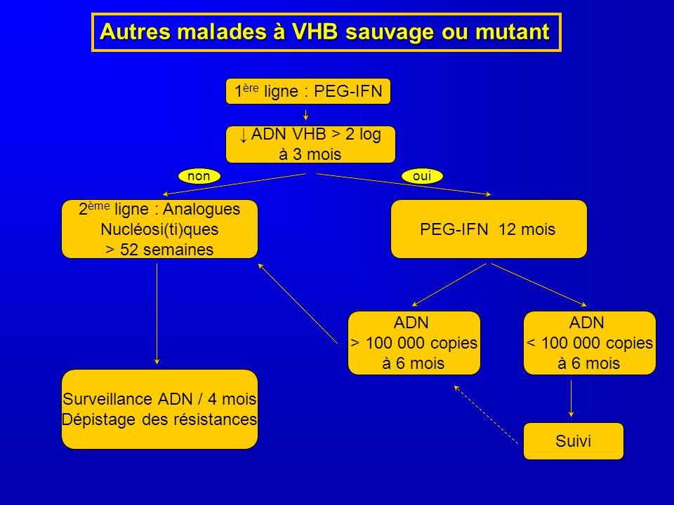 Autres malades à VHB sauvage ou mutant